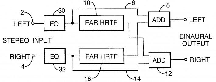 HRTF schema